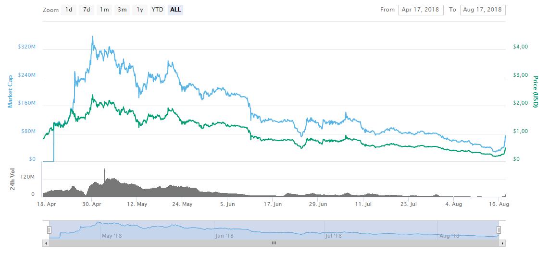 График монеты Cortex