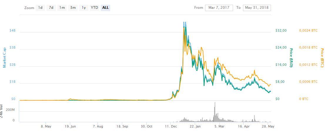 Волатильность криптовалюты NANO