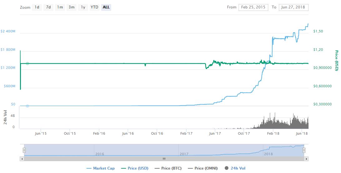 Анализ капитализации криптовалюты Tether