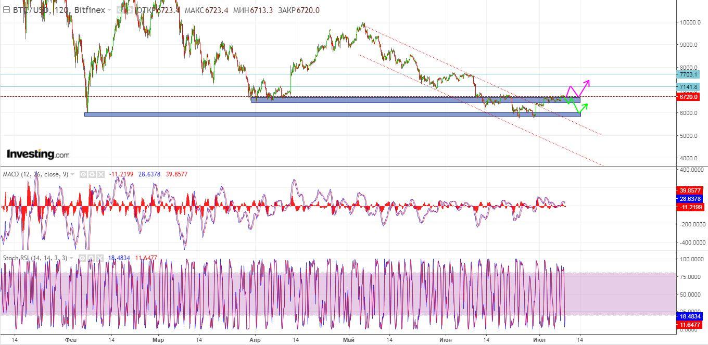 Технический анализ криптовалюты биткоин