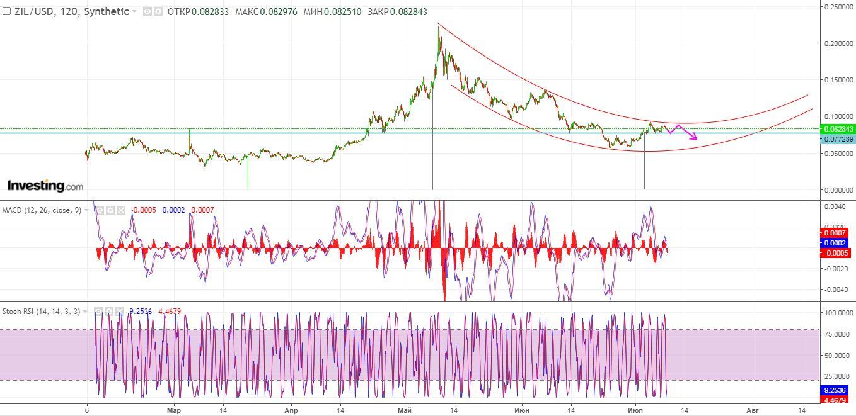 Технический анализ криптовалюты Zilliqa