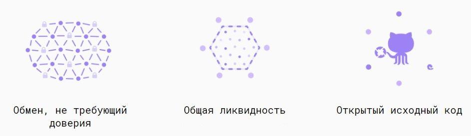Как протокол 0x упрощает обмен токенами на Ethereum