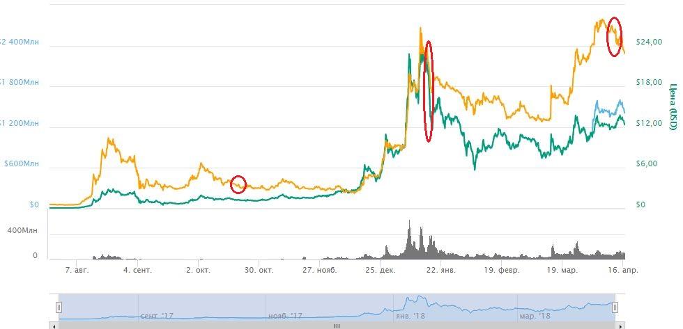 Реакция рынка на сжигание Binance Coin