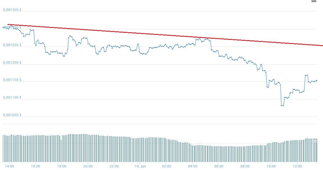 Анализ криптовалюты Banca на неделю