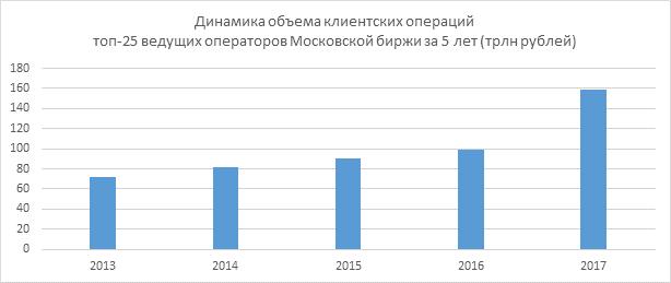 Объемы операций на Московской бирже