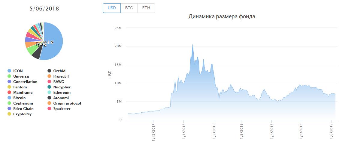 Crypto Bazar token структура
