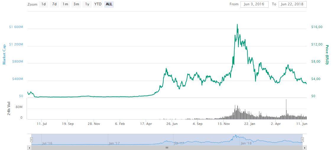 Движение цены криптовалюты Waves