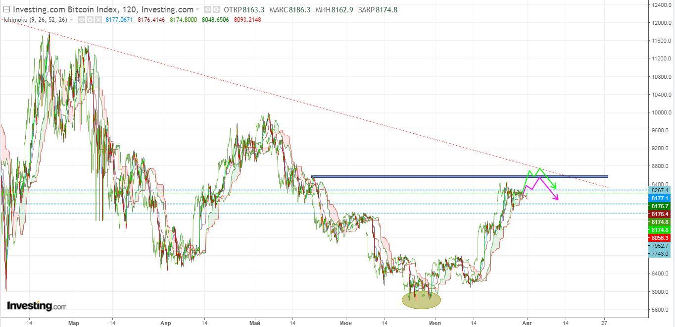Технический анализ криптовалюты биткоин с индикатором Облака Ишимоку