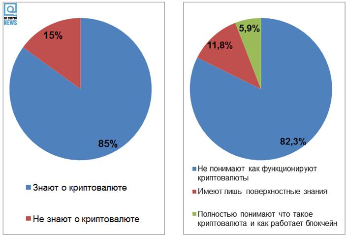 Исследование: Крым и криптовалюты