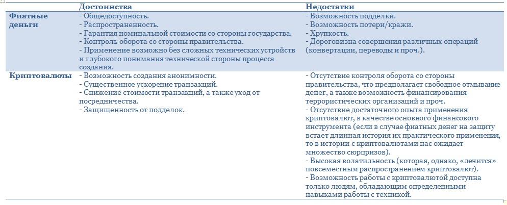Таблица сравнения криптовалют и фиатных денег