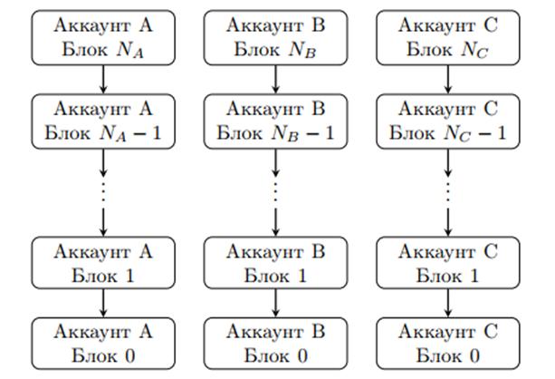 Криптовалюта RaiBlock: обзор и перспективы