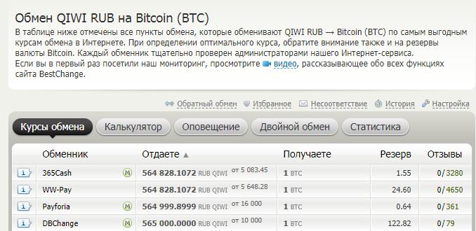 Обменники криптовалют с лучшим курсом