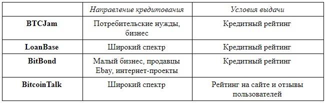 Микрокредитные организации VS. Блокчейн. Займы в криптовалюте