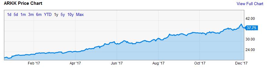 Институциональные инвесторы в биткойн