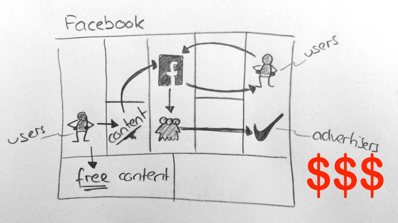 Блокчейн-решения проблем Facebook
