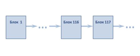 Схема цепочек блоков