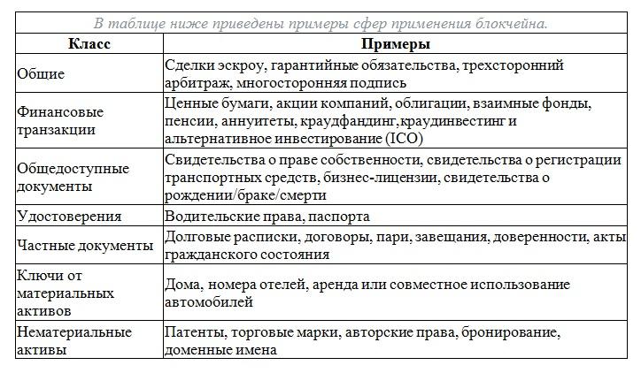 Таблица сфер применения блокчейна