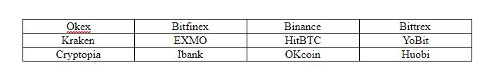Биржи на которых торгуется Ethereum classc