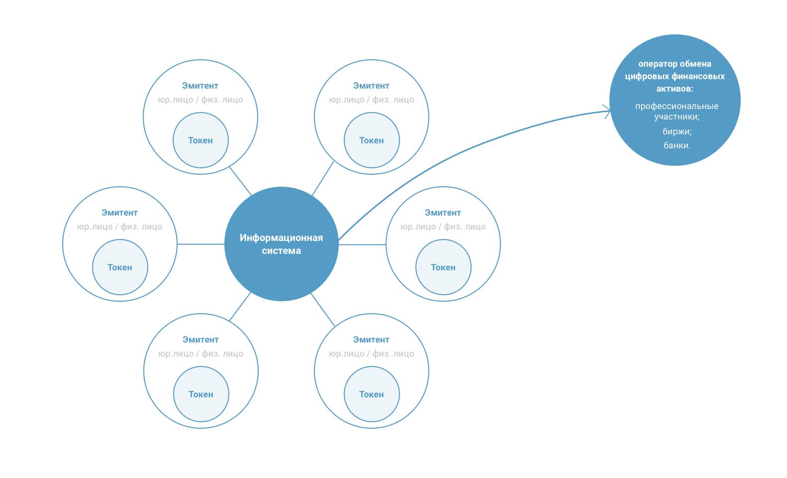 Обзор проектов криптовалютного закона