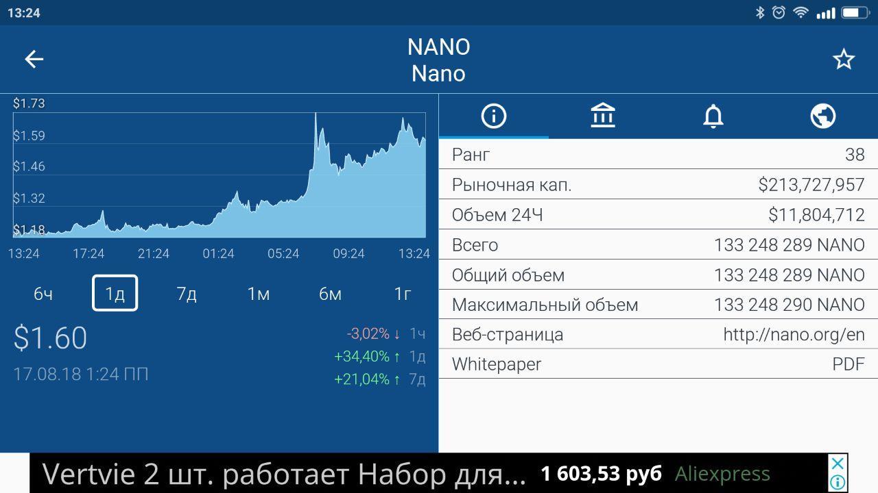 рост Nano