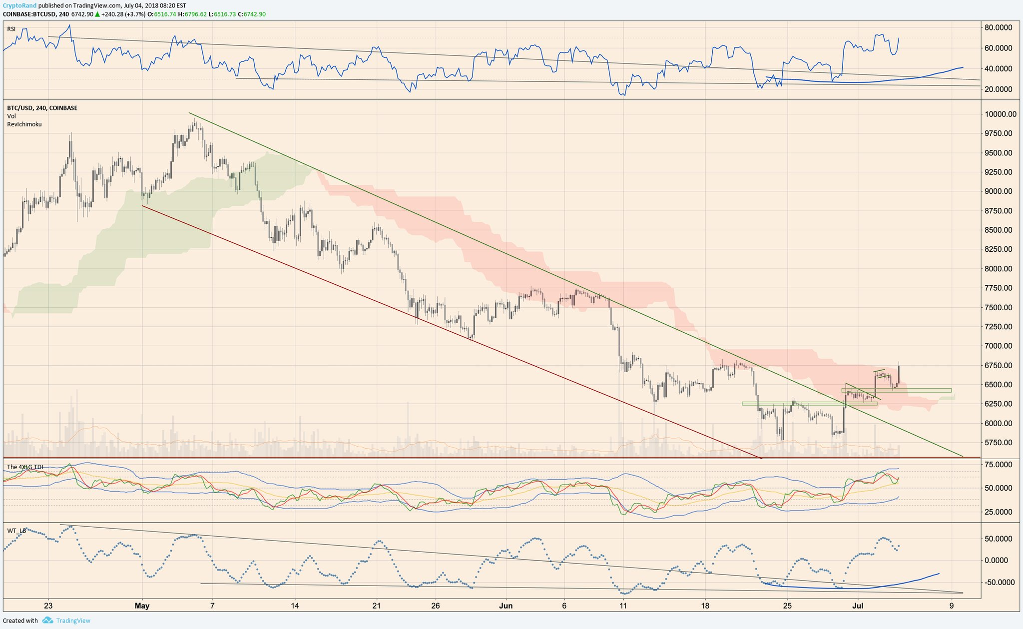 Технический анализ пары BTC/USD с применением индикатора Ишимоку
