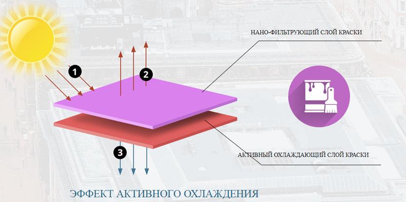 Принцип работы охлаждающей нанокраски