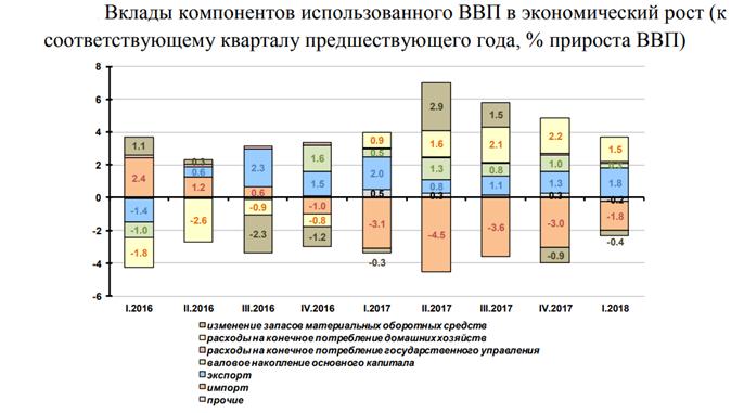 Компоненты ВВП в экономическом росте. Данные в виде таблицы