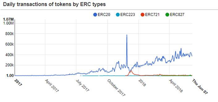 Таблица количества транзакций разных типов токенов ERC