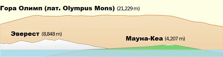 Сравнение марсианских гор и гор Земли