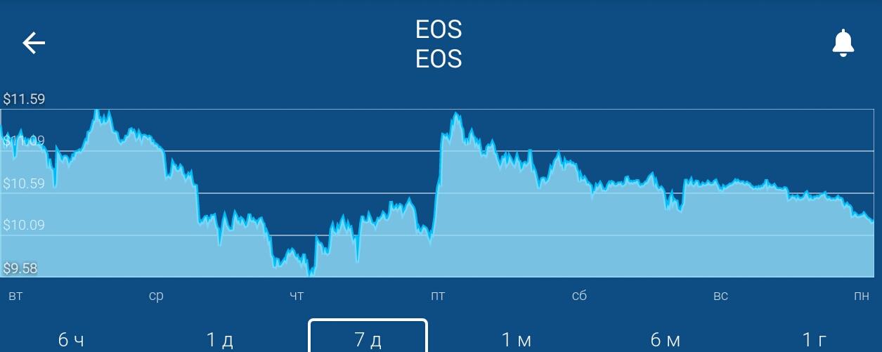 Торговля валютой EOS