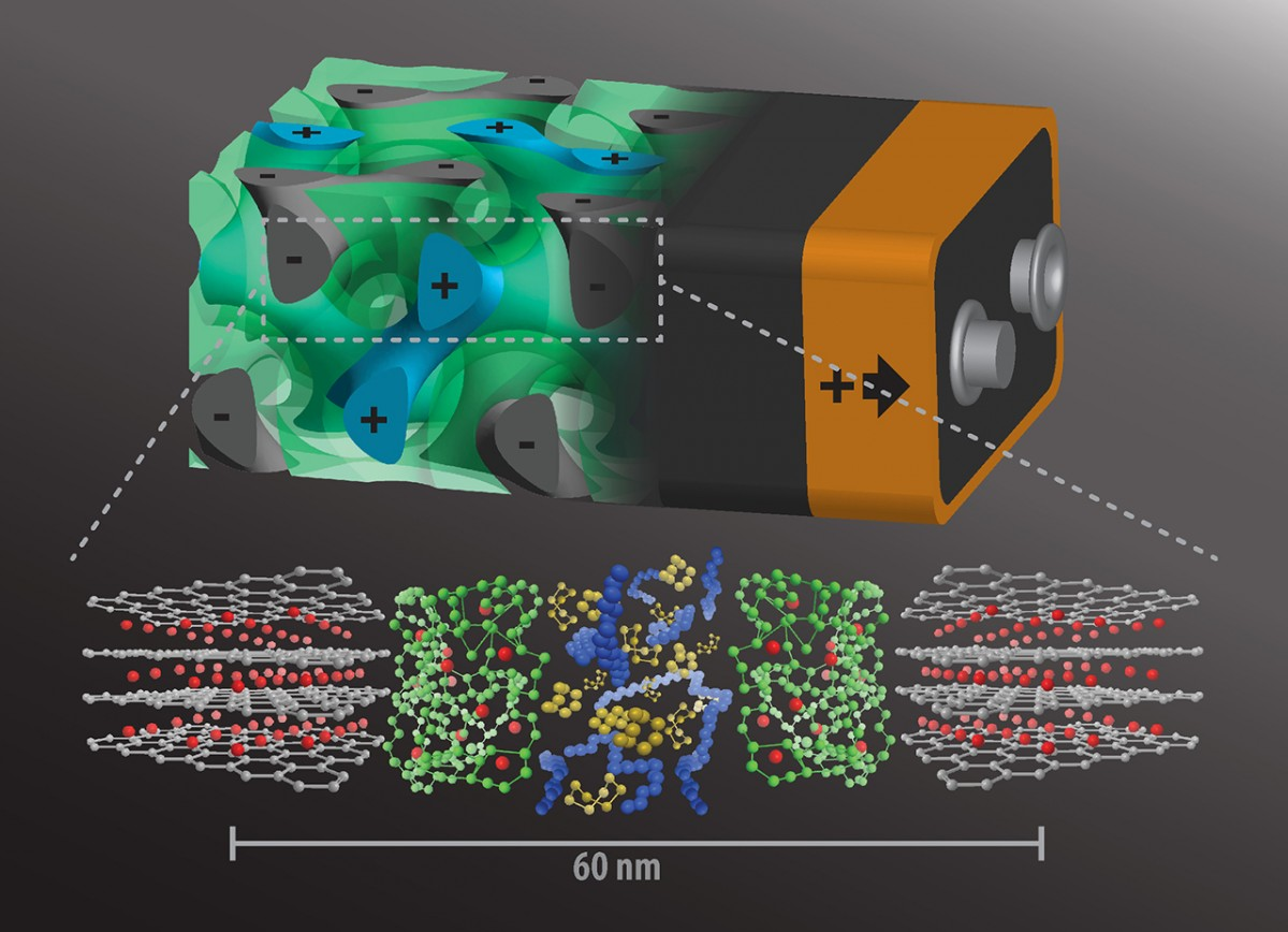 Создана батарейка, которая заряжается за пару секунд