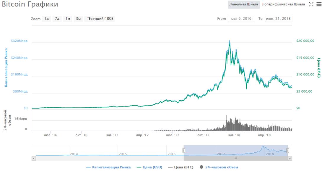 График роста и падения биткоина