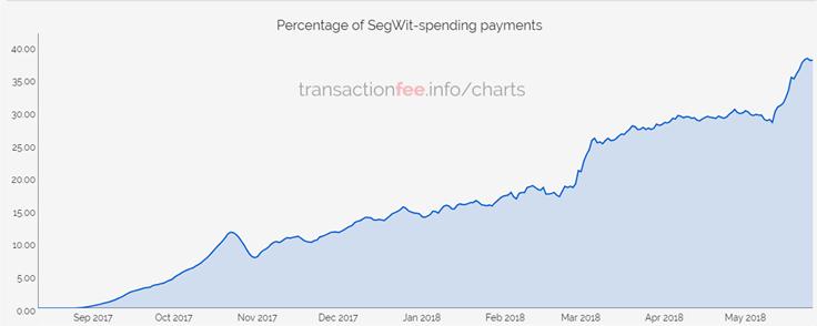 Segwit обрабатывает 38% транзакций биткоина