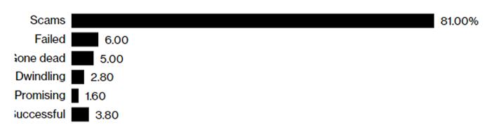 Исследование компании Satis Group по мертвым токенам