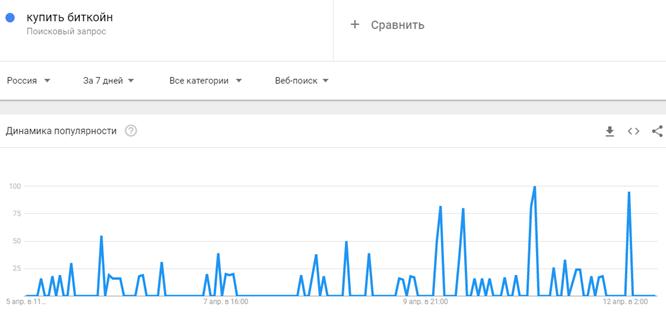 Россияне все чаще ищут способы купить криптовалюту в Google